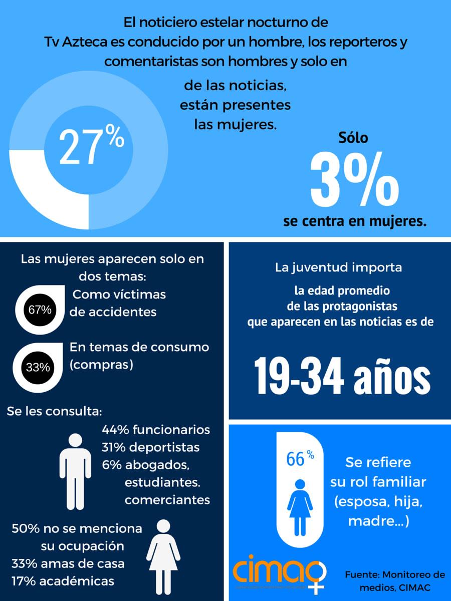 Infografia TvAzteca