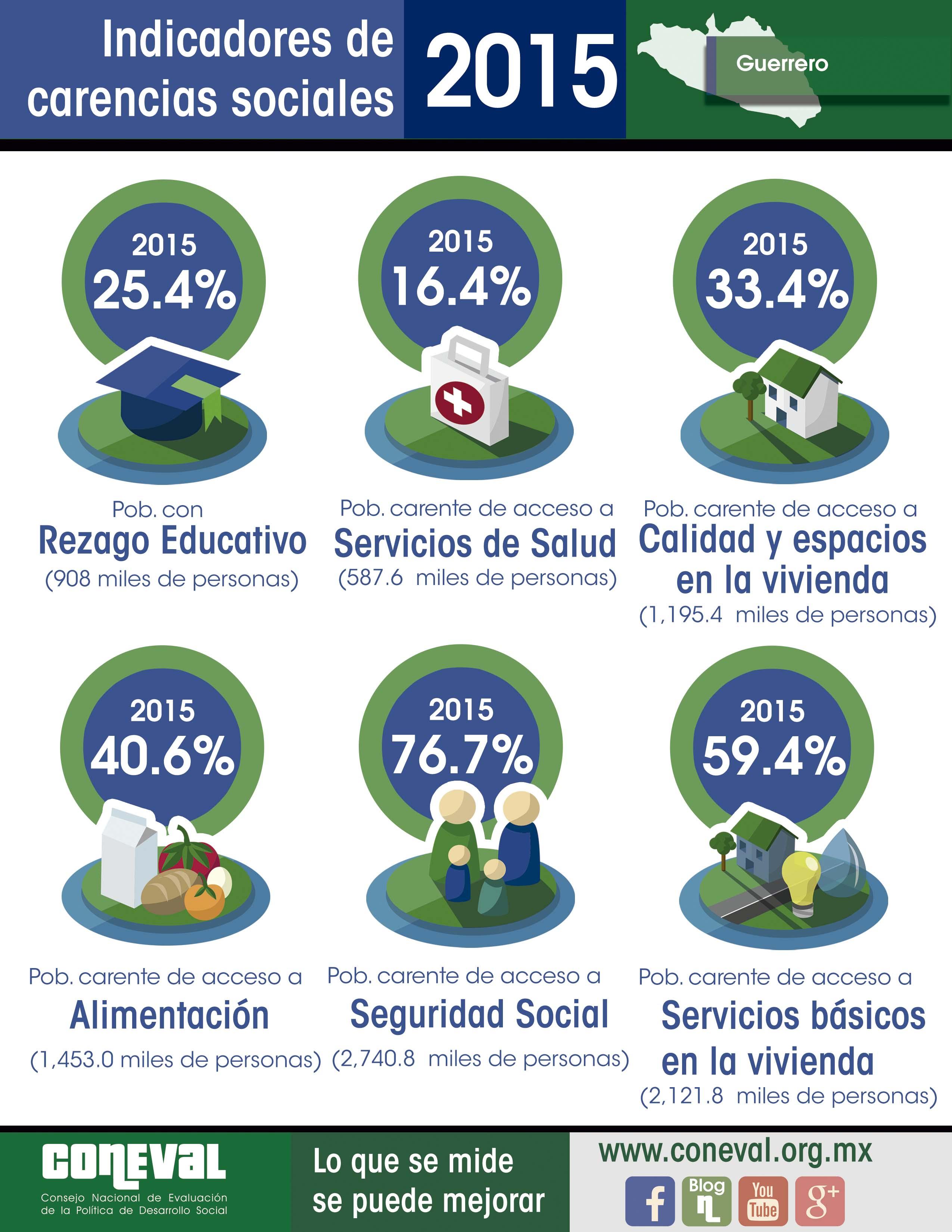Coneval datos de Guerrero